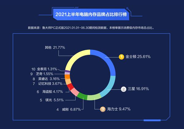 鲁大师2021上半年报告:机械硬盘占比仅剩22%