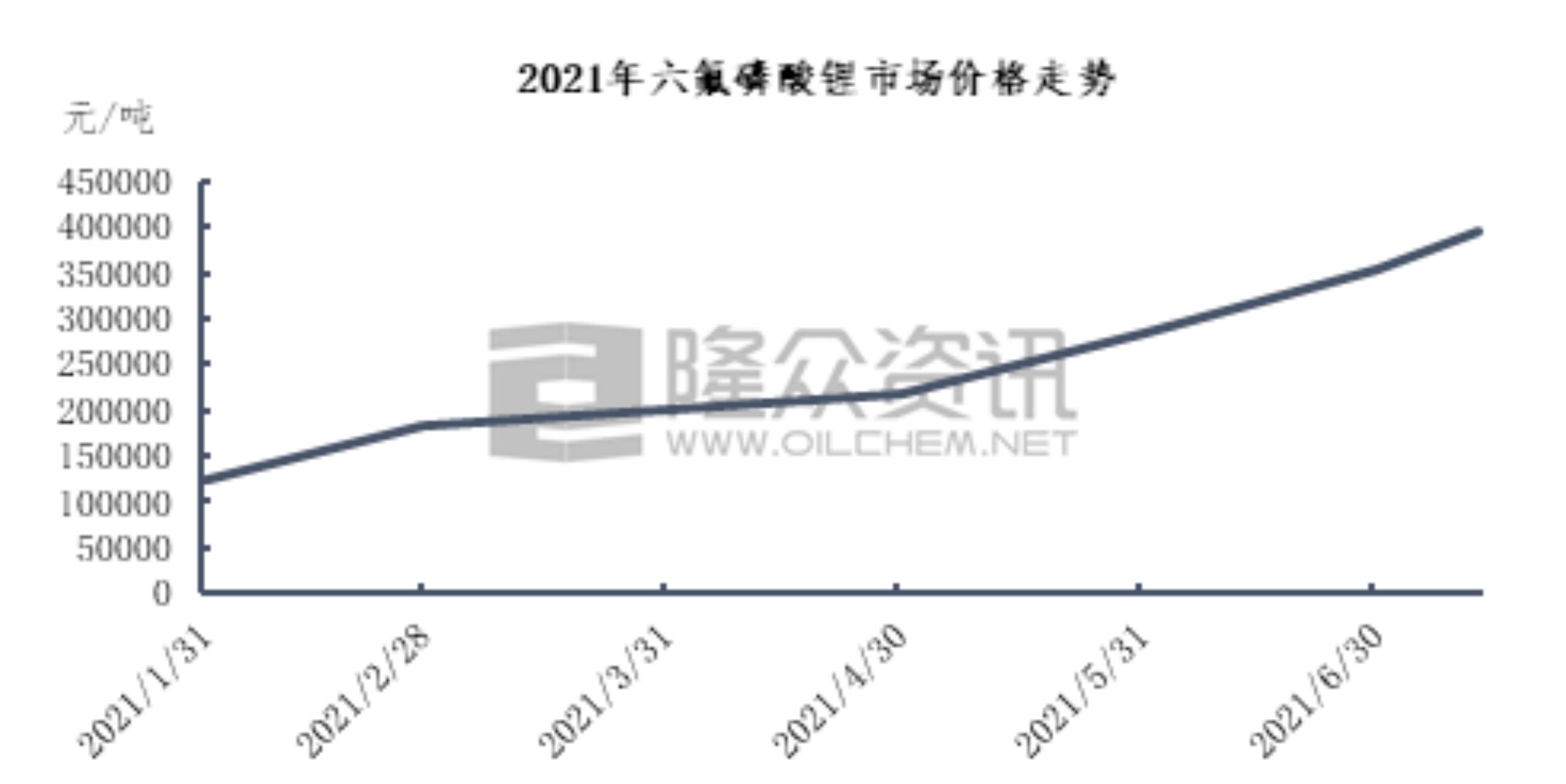 上半年六氟磷酸锂涨势迅猛 多氟多:供应偏紧延续至明年上半年