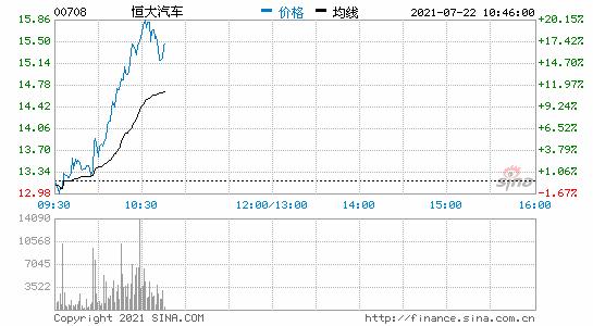 港股恒大汽车盘中一度大涨20%