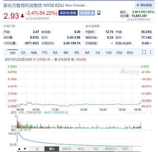 新东方、好未来、高途一夜蒸发1000亿 盘后高途涨4%
