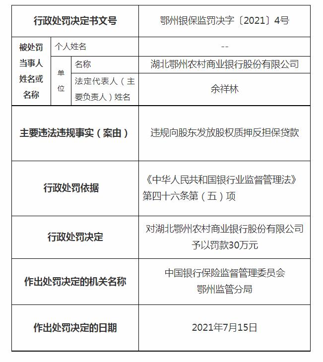 鄂州农商行遭30万元罚单:因违规向股东发放股权质押反担保贷款