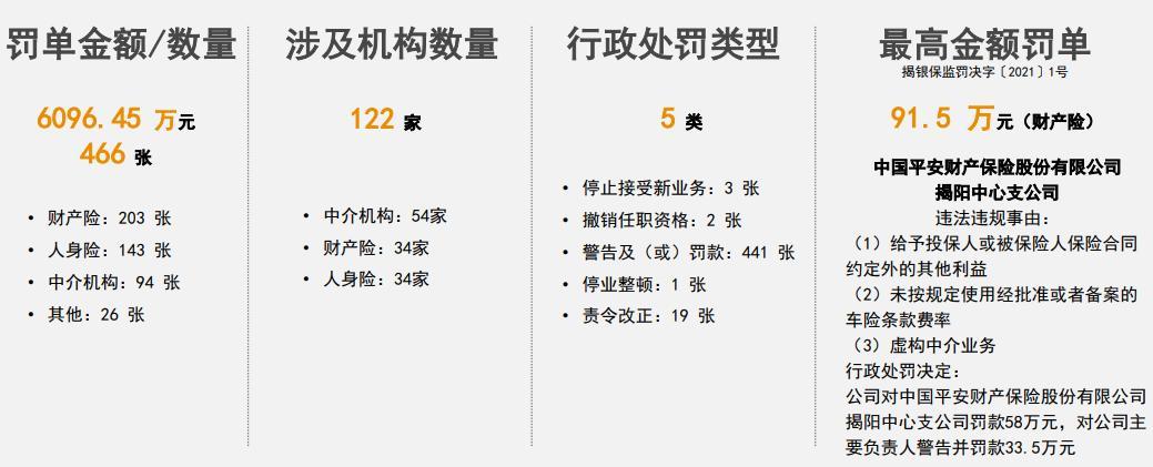 普华永道:2021年二季度保险业被罚6069.45万元