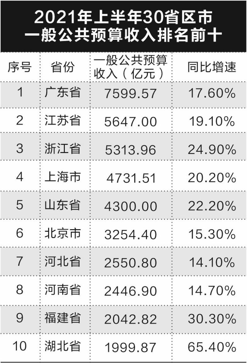 粤苏浙收入分列前三 吉林支出负增长