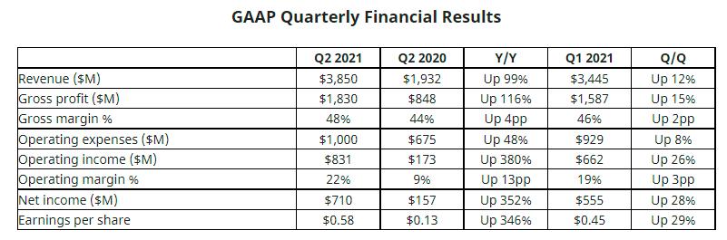 二季度营收翻番、净利猛增352% !AMD正蚕食英特尔市场份额