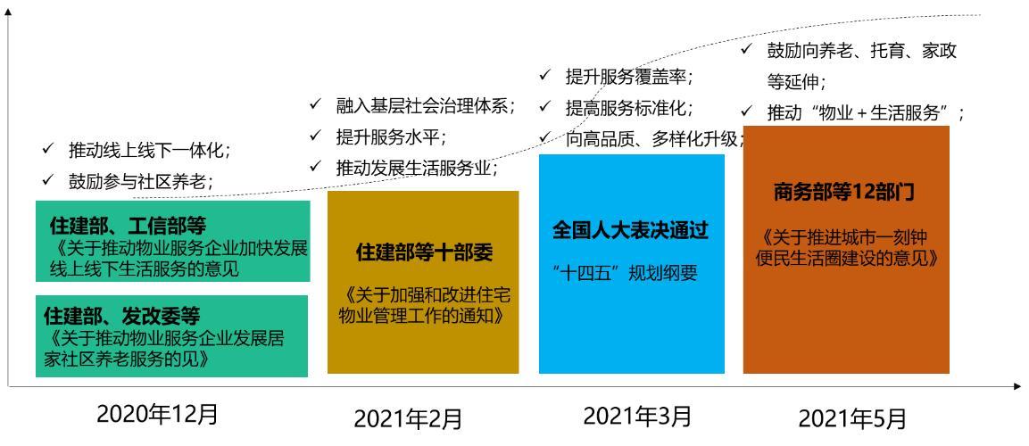 图:2020年以来物业管理行业部分鼓励政策