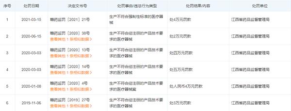 """南昌永德利医疗器械有限公司生产""""不符合产品技术要求医疗器械""""被罚"""