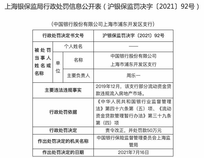 中国银行浦东开发区支行被罚50万:贷款违规流入房地产