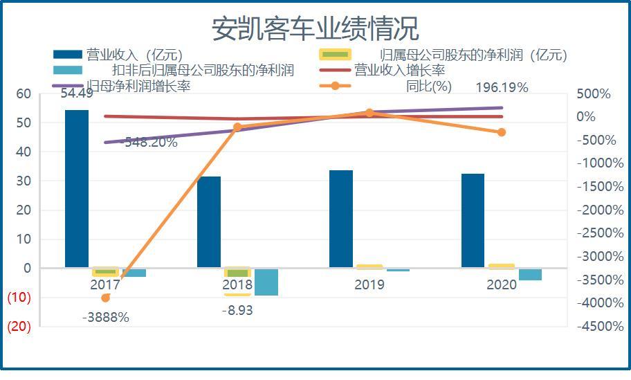 安凯客车业绩连亏5年 大股东江淮汽车定增解禁浮亏近4800万