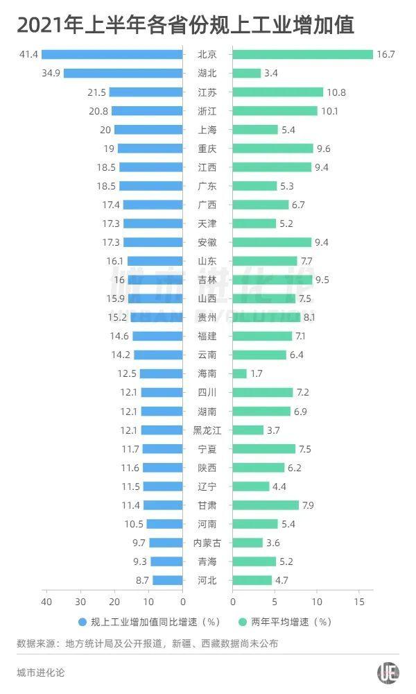 29省份上半年GDP出炉:粤苏差距缩小,江西追上陕西,安徽赶超上海