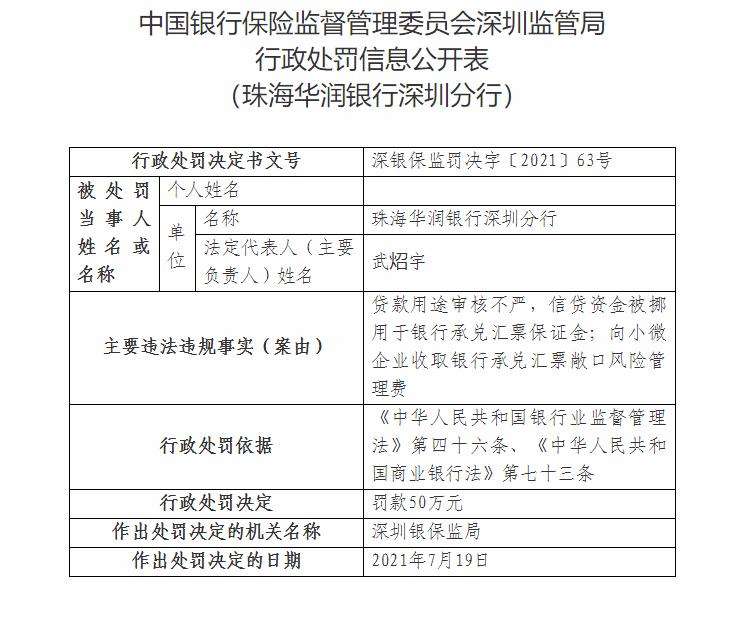 珠海华润银行深圳分行因信贷资金被挪用于银行承兑汇票保证金等被罚50万元
