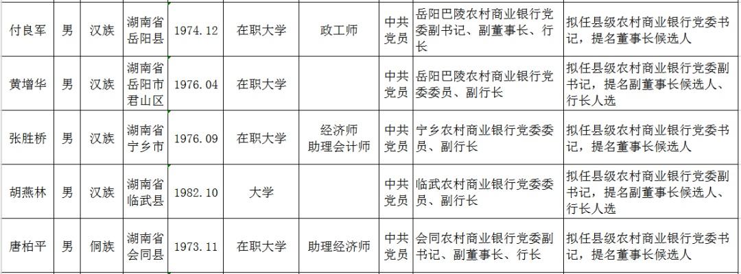 这省农信再次公布干部任前公示:去年11月来5次调整共涉及162人