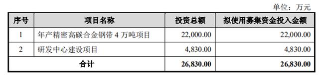 翔楼新材IPO:拟募资2.2亿元再扩产合金钢带被质疑重复建设