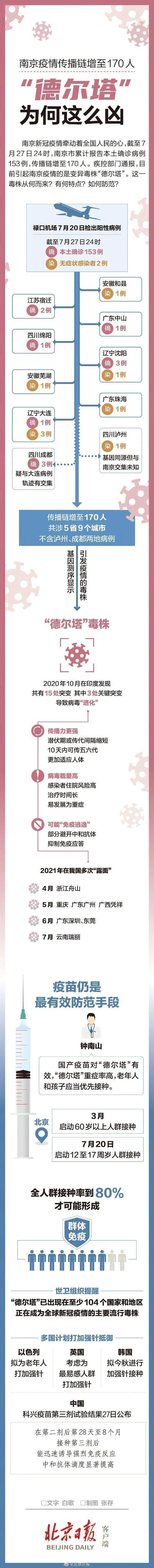 太恐怖!一图看懂德尔塔毒株为何这么凶:南京疫情传播链增至170人、传染性更强