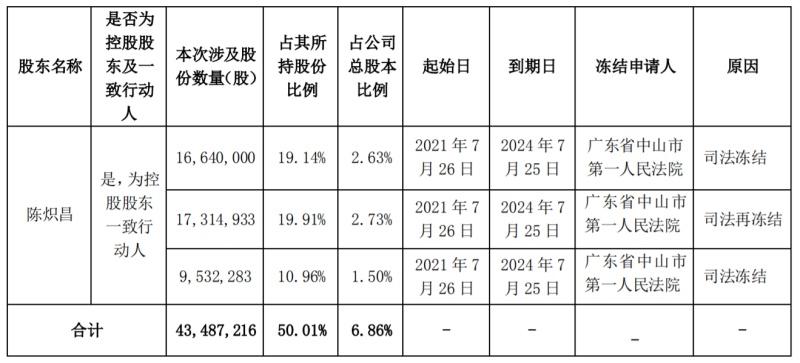 全通教育股东陈炽昌部分股份被司法冻结,约占公司总股本7%