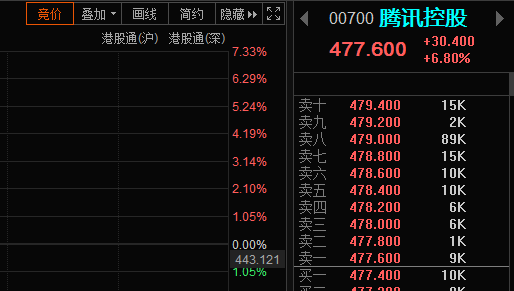 股价大涨7%,腾讯的至暗时刻已经过去?