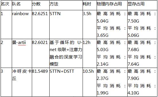 名校大厂 AI 高手云集,芒果 TV 音视频算法大赛硕果累累