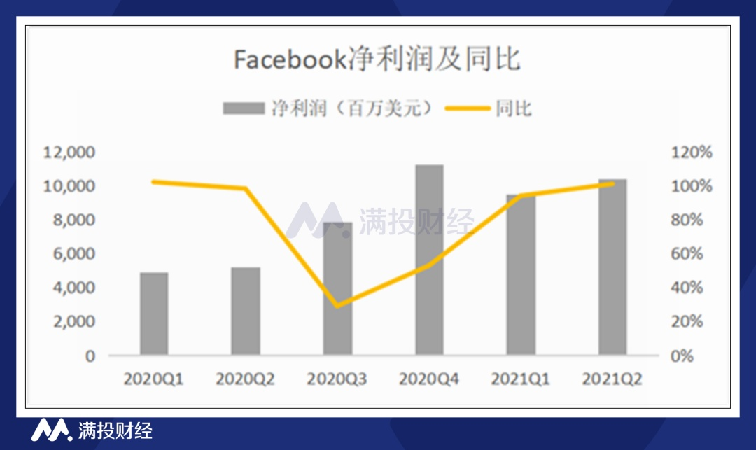 Facebook二季度业绩增长强劲,用户增速随疫情缓解下滑