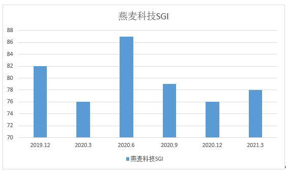 图:燕麦科技和讯SGI指数综合评分