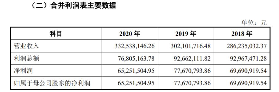 西安老汽水冰峰饮料冲刺IPO 八成以上销售额严重依赖本土市场