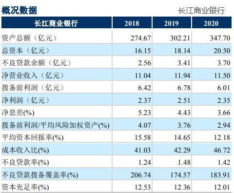 """评级观察   长江商业银行获""""AA-""""评级  综合金融服务能力有待增强"""
