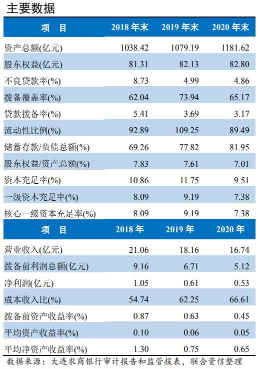 """评级观察  大连农商银行评级下调至""""AA-"""" 净利润已连续多年下滑"""