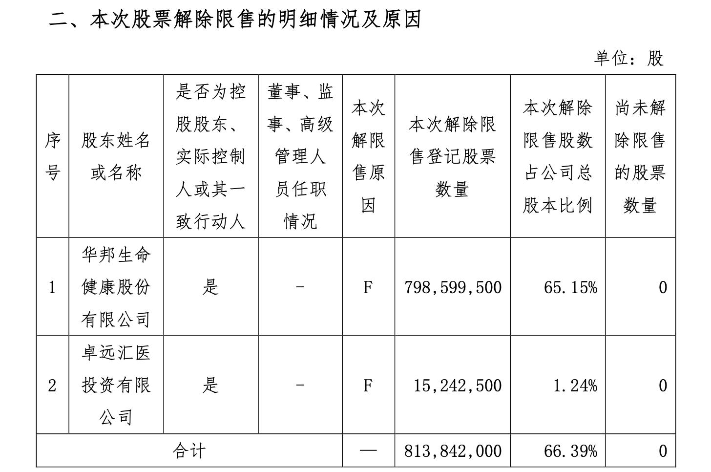 颖泰生物8.1亿股股票将于8月11日解禁占总股本比例达到66%