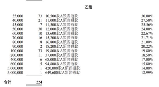 理想汽车定价118港元:超购6.9倍 一手中签率50%