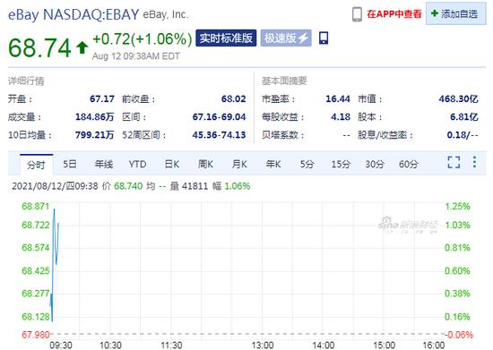 eBay美股�_�P小幅上�q,二季度��I收26.68�|美元,同比增�L14%