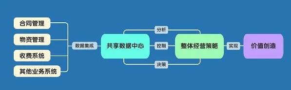 河北建投:财务人员精简50%,效果升迁50%