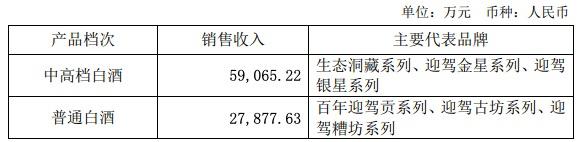 迎驾贡酒上半年净利同比增长77.63%,获招商中证白酒指数基金加仓