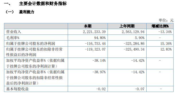 海豚股份2021年上半年亏损11.68万同比亏损减少销售毛利率大幅度增加