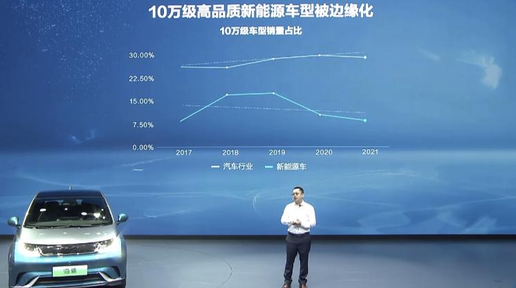 比亚迪海豚上市,成十万级新能源市场最大变量