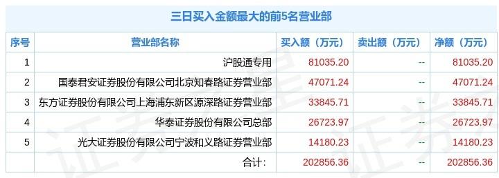 中国电建收盘大涨6.67% 两机构卖出5亿元 北向资金却涌入8.1亿元