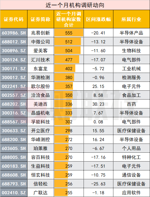"""新一波机构调研股名单来了!芯片股""""黄金坑""""被注目,千亿""""医美茅""""也吃香"""