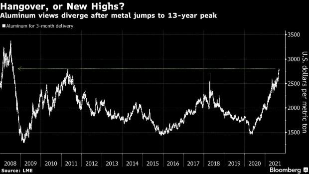 铝价飙至13年高位之际 机构预警:需求已过峰值 铝价或会崩盘
