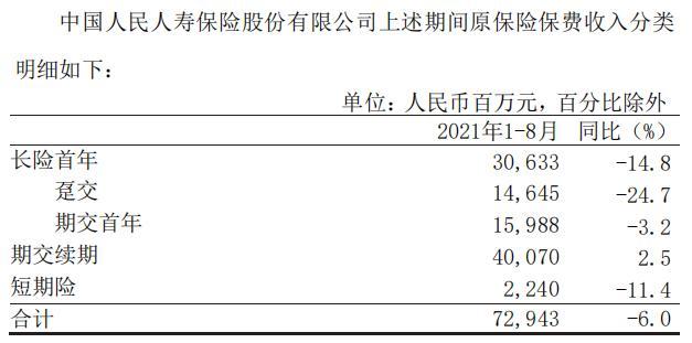 中国人保前8月原保费收入4117.32亿元 同比增0.33%