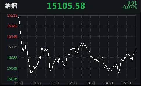 """纳指""""四连跌""""!热门中概股多数下跌,达达集团跌17.45%"""