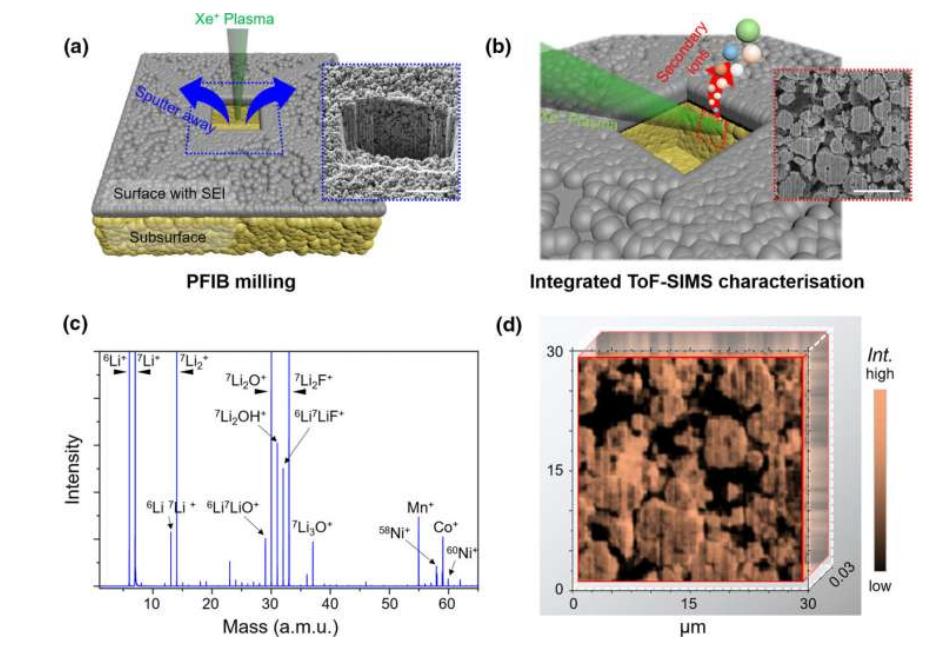 研究团队诊断和跟踪锂离子电池退化机制
