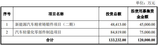 来源:旭升股份2019年非公开发行股票预案(修订稿)