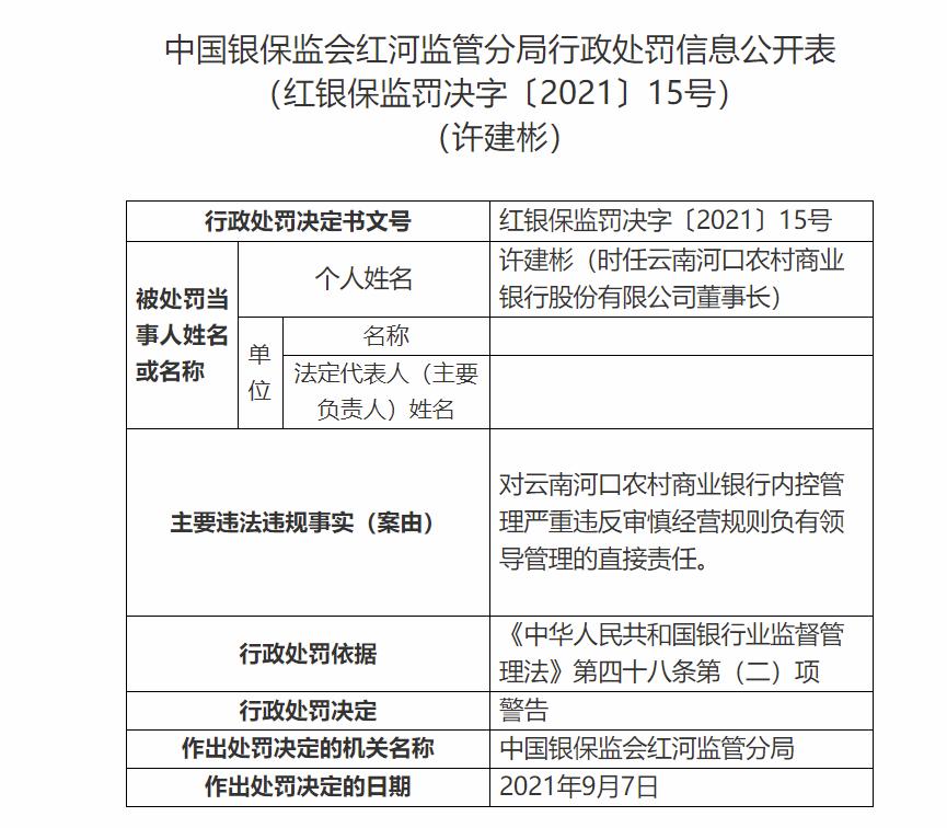 内控管理严重违反审慎经营规则 云南河口农商行被罚30万 董事长、行长被警告
