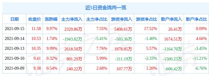 9月15日新日恒力涨停分析:宁夏,环保,航母概念热股