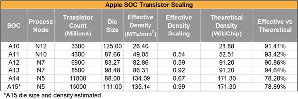 A15处理器CPU性能几无提升 机构:因苹果芯片团队人才流失严重