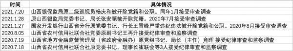 上任仅两个月的长治市市长王俊飚被调查 此前任晋商银行董事长