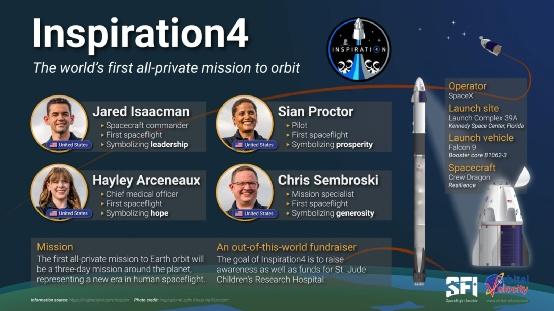 """4名""""全平民""""被SpaceX送上太空,将绕地球飞行3天!""""船票""""总价达2亿美元!"""