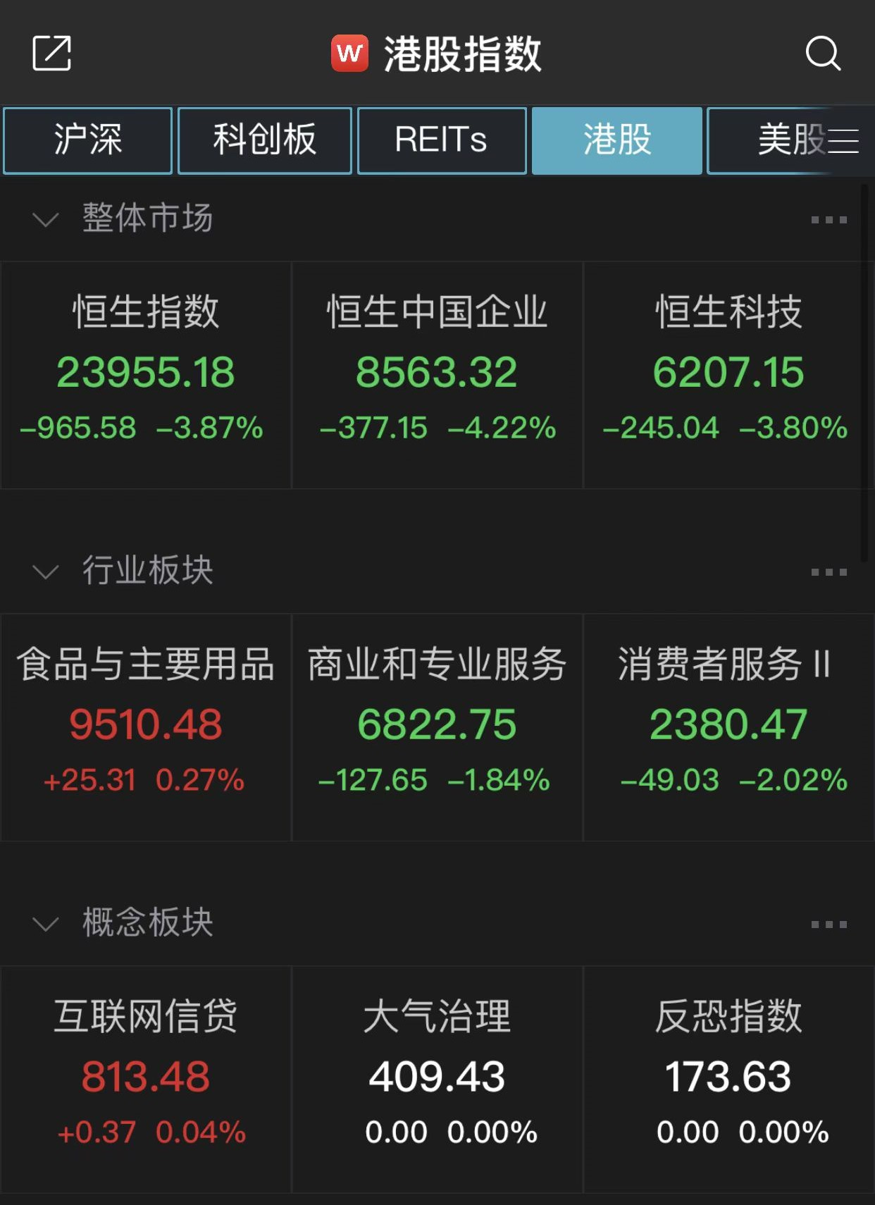 恒指低开低走跌破24000点,中国恒大跌超16%