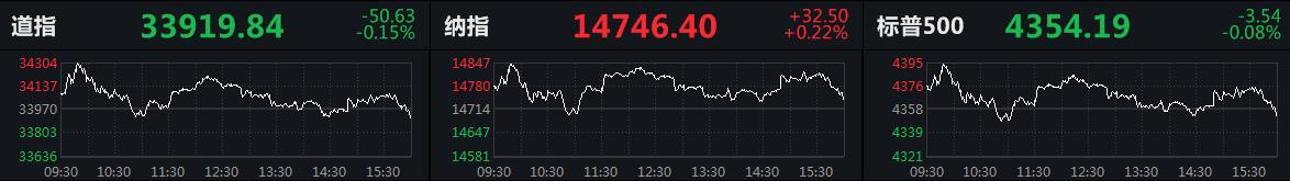 暂停联邦债务上限有分歧 美股三大指数涨跌不一