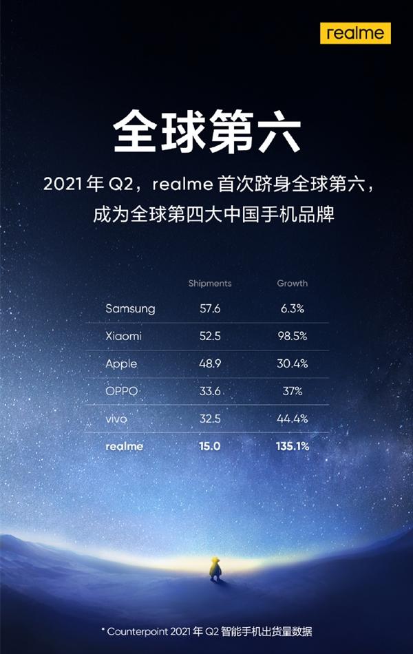 realme成为第四大中国手机品牌!首次跻身全球TOP6