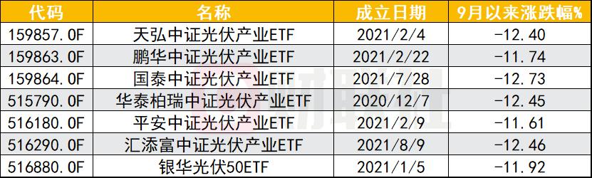 光伏、半导体ETF净值下挫,高峰已过还是短暂休整?业内人士:估值优势与产投规模仍在