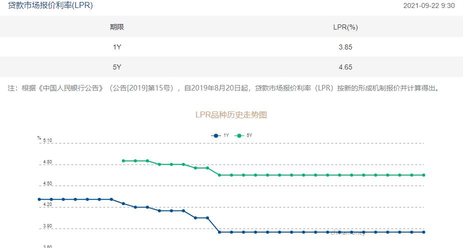 """LPR连续17个月保持稳定 市场利率下行后 银行贷款仍将""""按兵不动""""?"""
