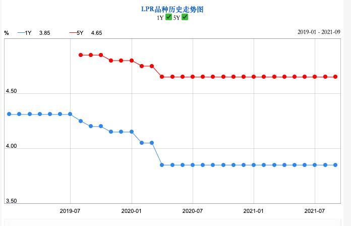 LPR连续17个月保持不变,四季度1年期报价下调概率提升